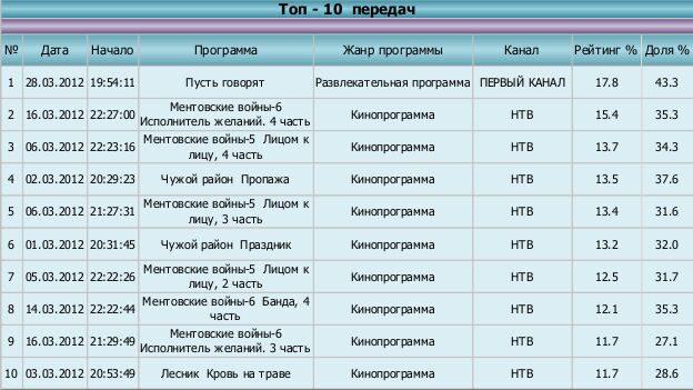 Тюмень топ_03_2012
