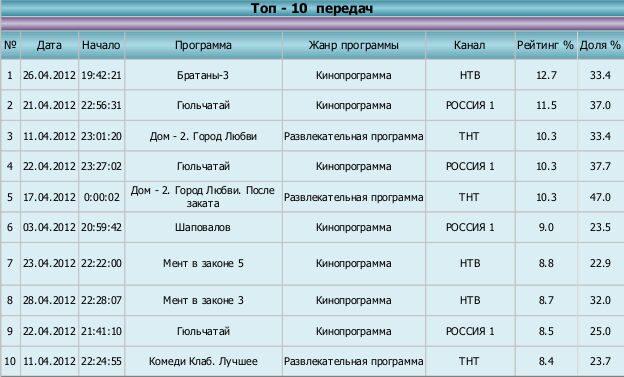 Тюмень топ_апрель